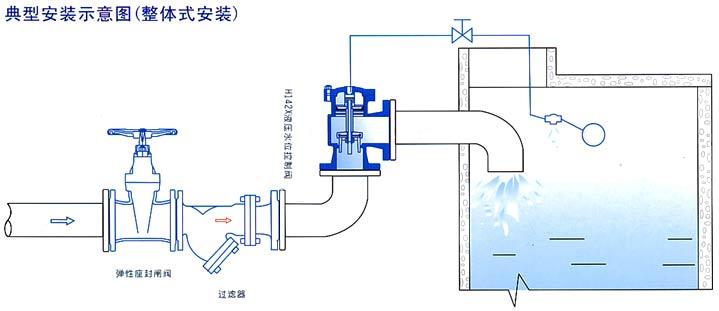 产品详细: 液压水位控制阀,水位控制阀 H142X液压水位控制阀,是一种自动控制水箱、水塔液面高度的水力控制阀。当水面下降超过预设值时,浮球阀打开,活塞上腔室压力降低,活塞上下形成压差,在此压差作用下阀瓣打开进行供水作业:当水位上升到预设高度时,浮球阀关闭,活塞上腔室压力不断增大致l吏阀瓣关闭停止供水。如此往复自动控制液面在设定高度,实现自动供水功能。